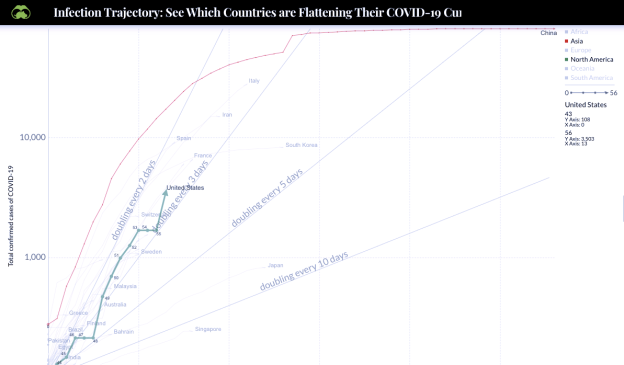 COVID trajectory, various countries.png