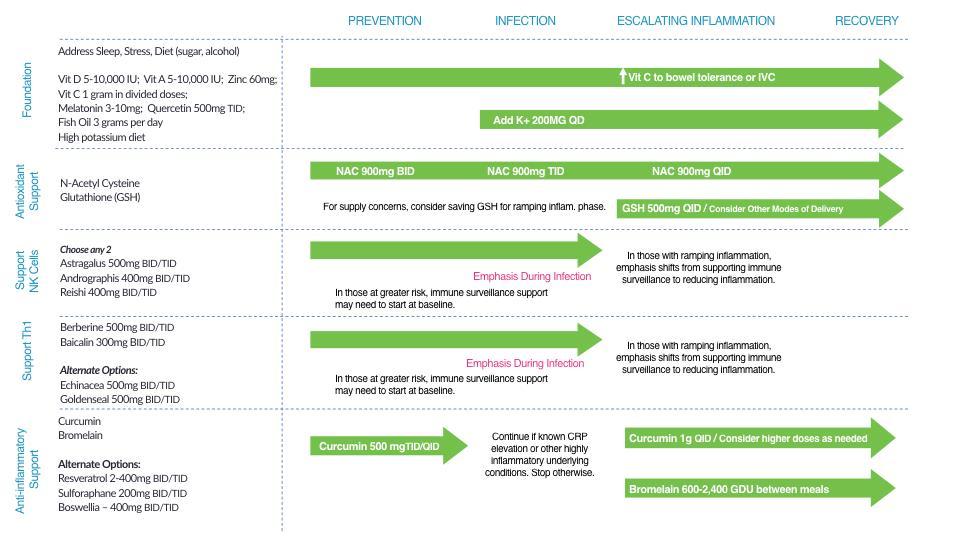 integrative medicine chart
