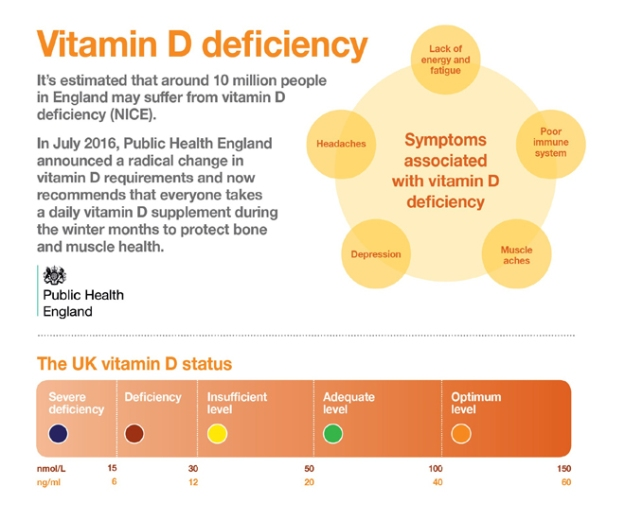 vitamin-d-deficiency-symptoms UK Public Health.jpg