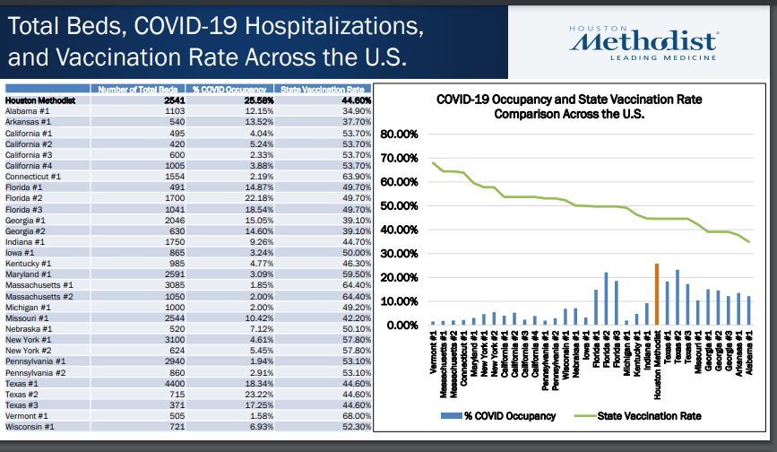Covid 19 hospital occupancy vs state vaccination rate